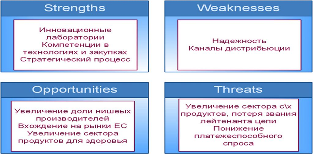 strengths-weaknesses-opportunities-threats-%d0%ba%d0%be%d0%bf%d0%b8%d1%8f